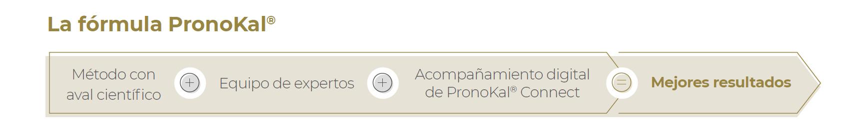 Formula PronoKal